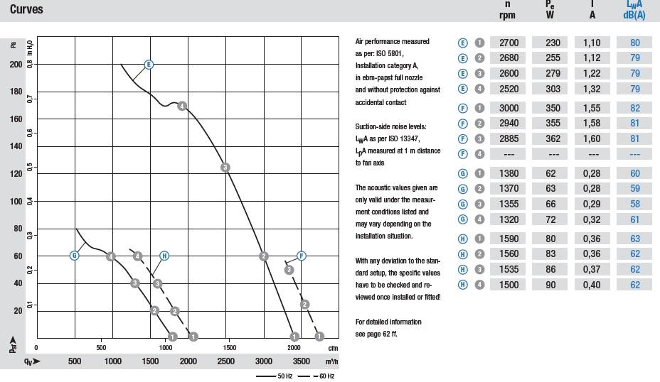 S2E300-AP02-50 аэродинамические характеристики
