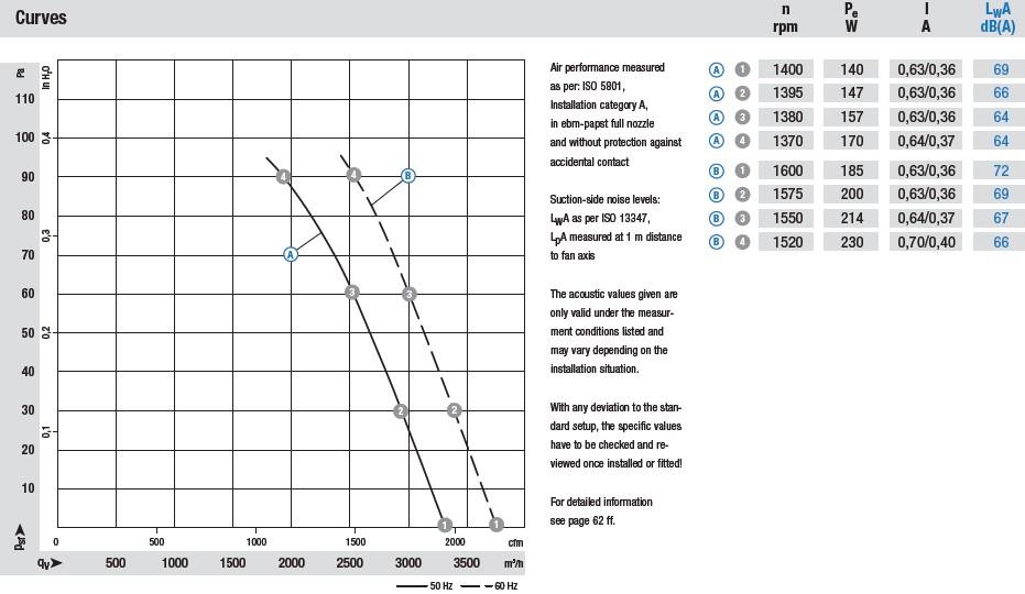 W4D350-CN08-30 аэродинамические характеристики