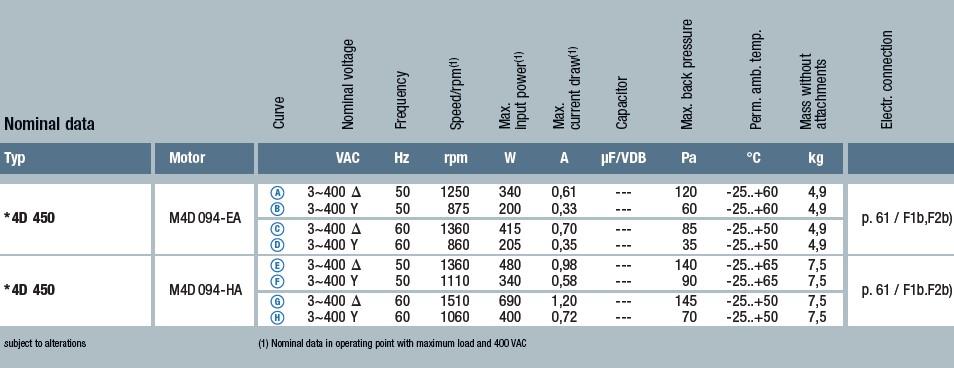 A4D450-AU01-01 технические характеристики