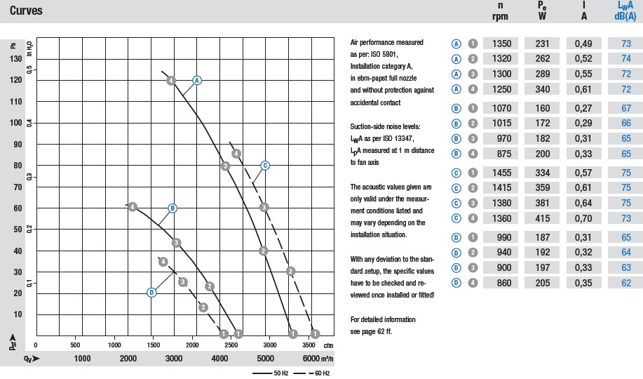 A4D450-AU01-01 аэродинамические характеристики
