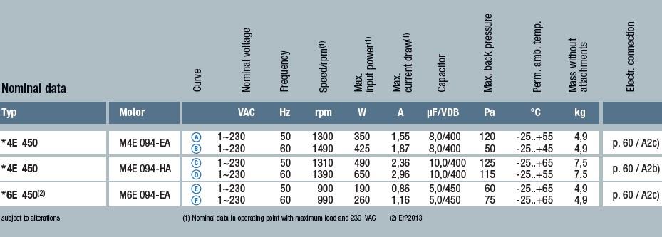 W6E450-CU04-01 технические характеристики