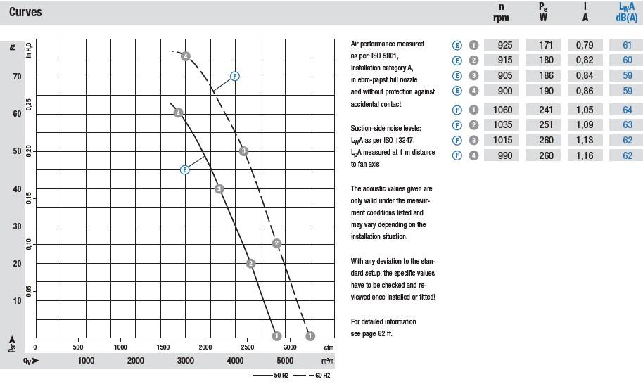 W6E450-CU04-01 аэродинамические характеристики