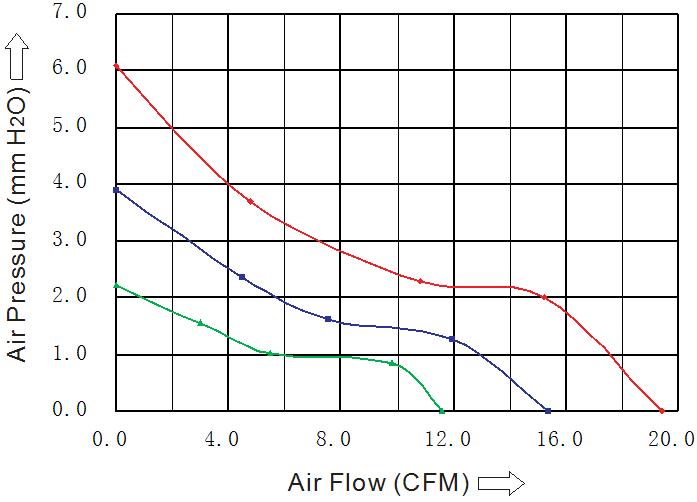 SD6015L2B производительность