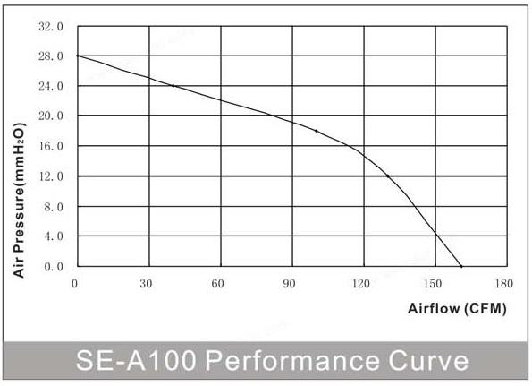 производительность круглого канального энергосберегающего вентилятора