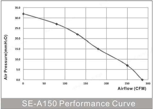 производительность вентилятора энергосберегающего канального круглого SE-A150