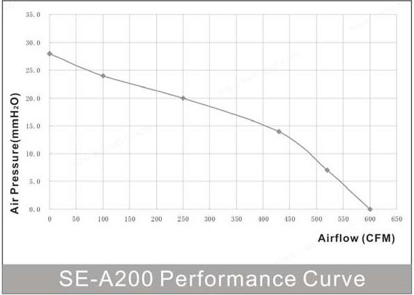 производительность энергосберегающего круглого канального вентилятора SE-A200