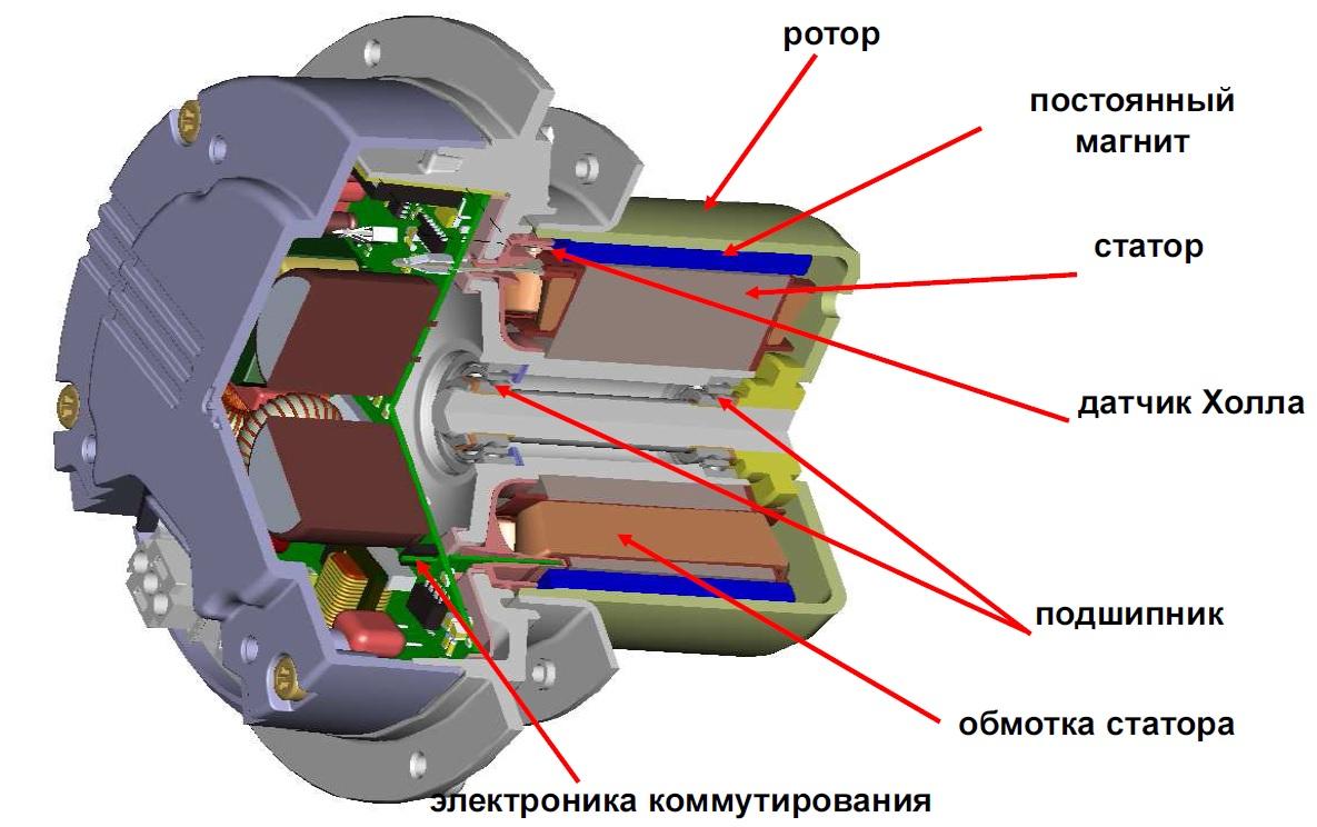 ес-мотор в разрезе