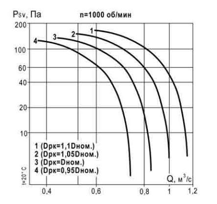 Акустические характеристики ВКР 4 1000 об_мин