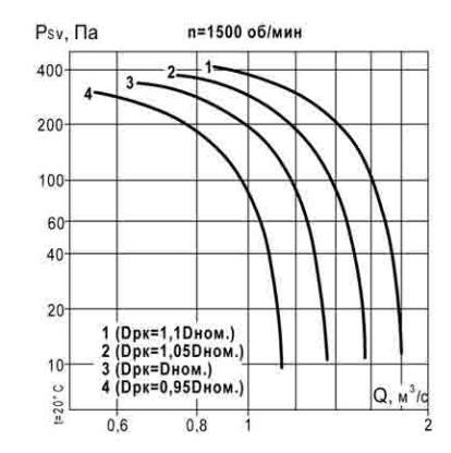 Акустические характеристики ВКР 4 1500 об_мин