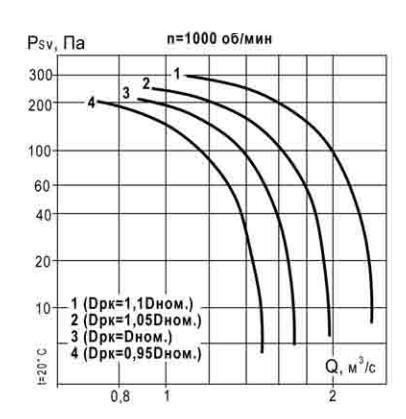 аэродинамические характеристики ВКР 5 1000 об_мин