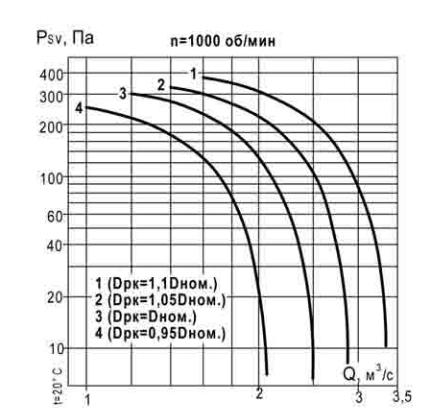 аэродинамические характеристики ВКР 5,6 1000 об_мин