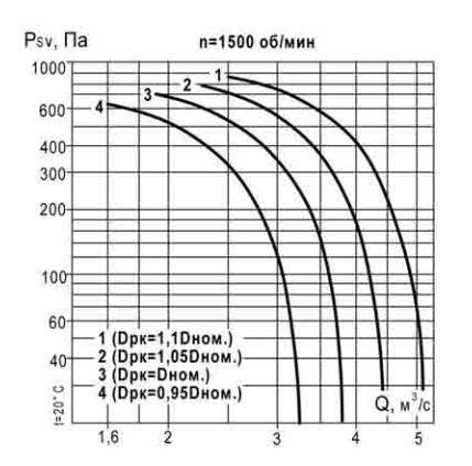 аэродинамические характеристики ВКР 5,6 1500 об_мин