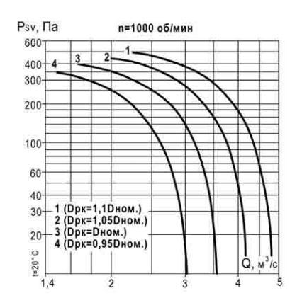 аэродинамические характеристики ВКР 6,3 1000 об_мин