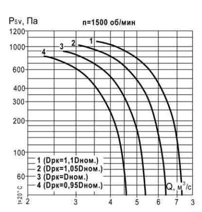 аэродинамические характеристики ВКР 6,3 1500 об_мин