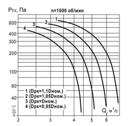 аэродинамические характеристики ВКР 7,1 1000 об_мин