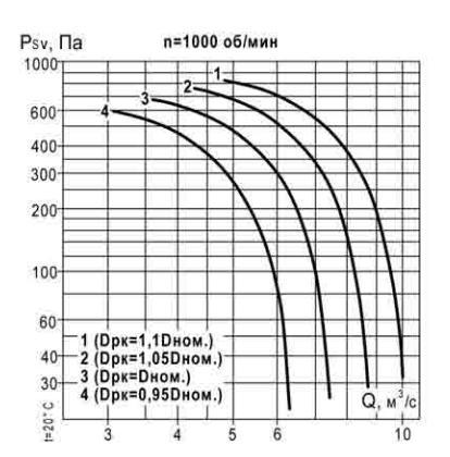 аэродинамические характеристики ВКР 8 1000 об_мин