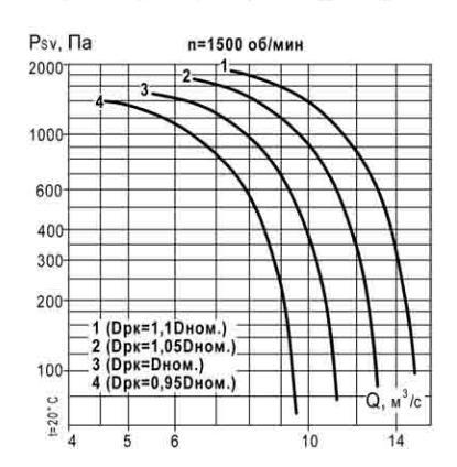 аэродинамические характеристики ВКР 8 1500 об_мин