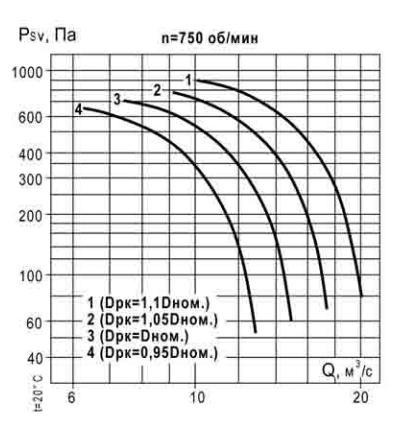 аэродинамические характеристики ВКР 11,2 750 об_мин