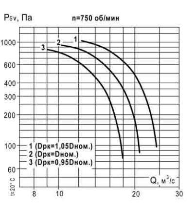 аэродинамические характеристики ВКР 12,5 750 об_мин