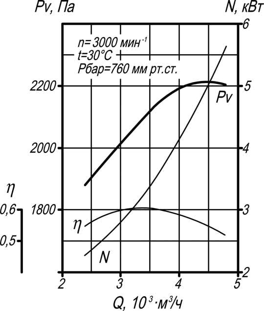 тягодутьевая машина ВД-2,5 производительность