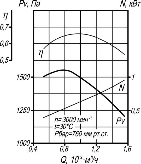 тягодутьевая машина ВД-2,7 производительность