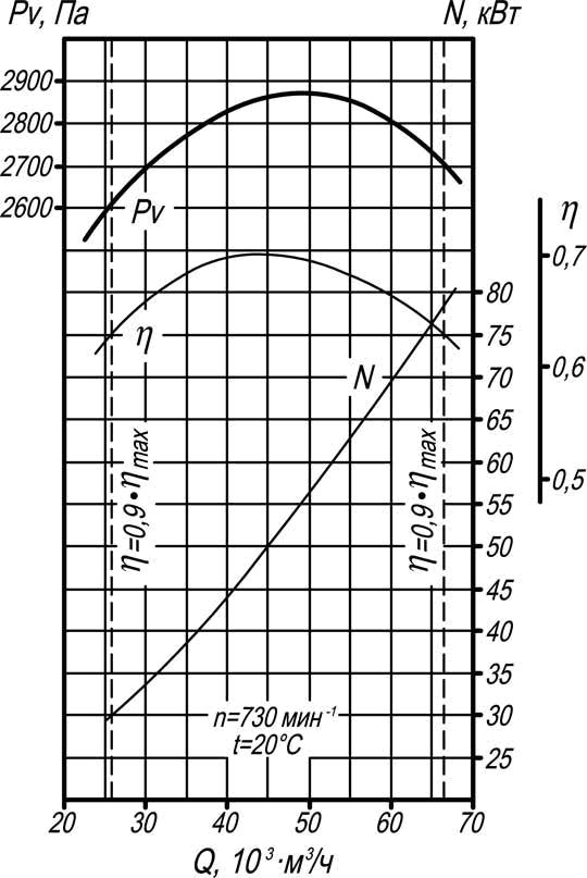 производительность дымососа ВД-13,5
