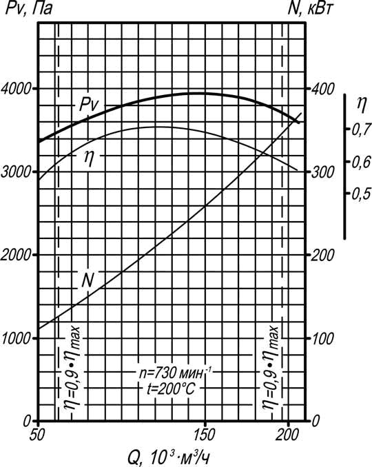 производительность дымососа Д-20