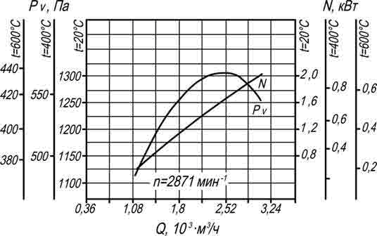 ВР 280-46 №2 ДУ аэродинамическая характеристика
