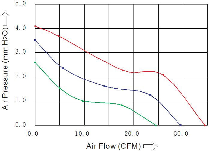 SD7015L2B производительность