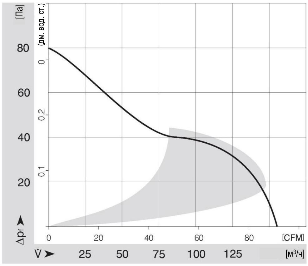 воздушная характеристика вентилятора 120 мм ebmpapst