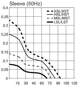 производительность вентилятора 120х120 sunon