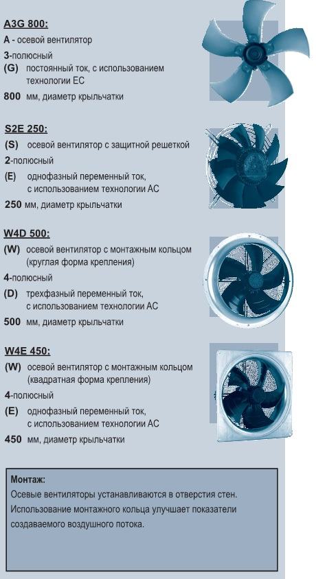 обозначение осевых вентиляторов ebmpapst