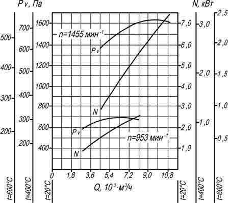 производительность ВР 280-46 5 ДУ