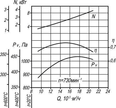 производительность ВР 280-46 6,3 исп 1 ДУ