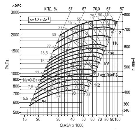 производительность ВР 280-46 10 ДУ