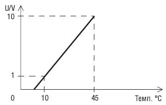 50003-1-0174 ebmpapst регулятор график работы