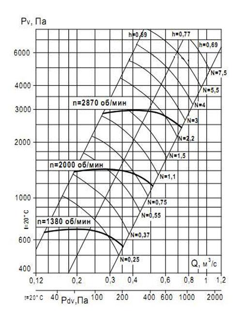 ВР 132-30 №4 производительность по воздуху