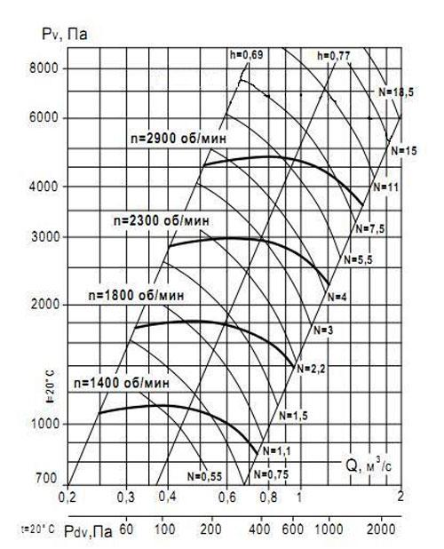 ВР 132-30 №5 Исполнение 5 аэродинамические характеристики