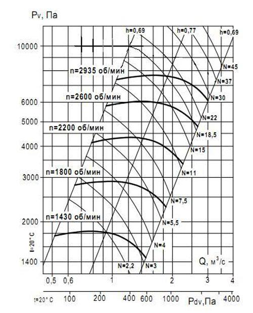 ВР 132-30 №6.3 Исполнение 1 аэродинамические характеристики