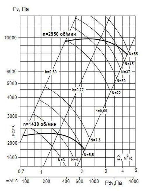 ВР 132-30 №7.1 Исполнение 1 аэродинамические характеристики