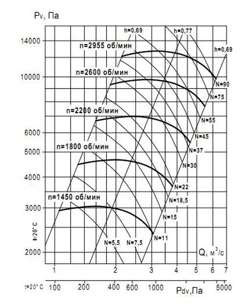 ВР 132-30 №8 Исполнение 1 аэродинамические характеристики