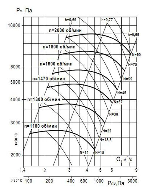 ВР 132-30 №10 Исполнение 1 аэродинамические характеристики