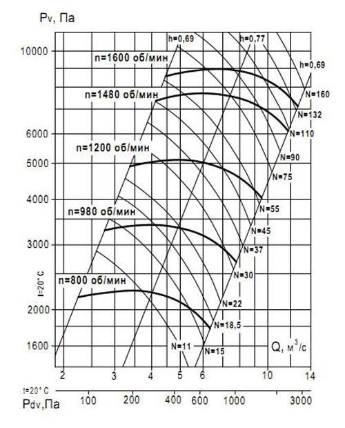ВР 132-30 №12.5 Исполнение 1 аэродинамические характеристики
