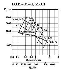 ВЦ 5-35 №3,55 производительность по воздуху