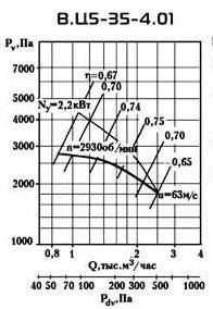ВЦ 5-35 №4 производительность по воздуху