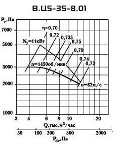ВЦ 5-35 №8 производительность по воздуху