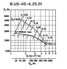ВЦ 5-45 №4.25 производительность по воздуху