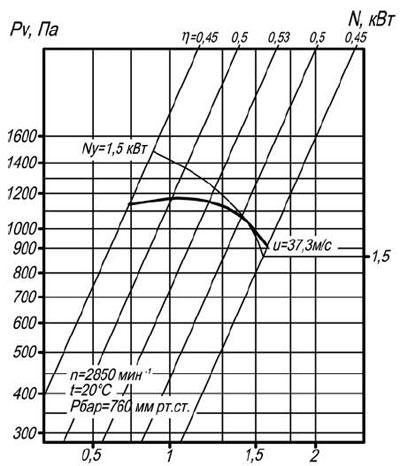 ВЦП 7-40 2,5 схема 1 воздушная характеристика