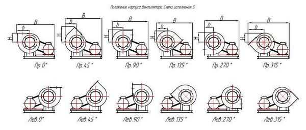 ВЦП 7-40 2,5 положение корпуса вентилятора