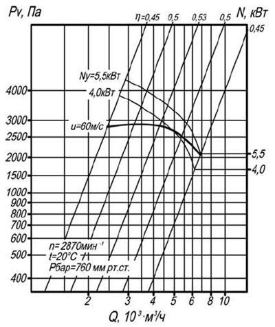 ВЦП 7-40 4 схема 1 воздушная характеристика